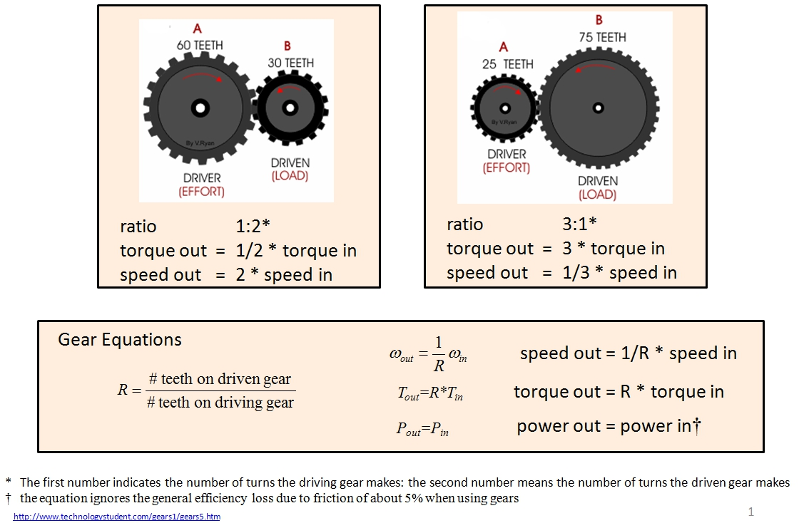 Pulley And Gears Test : ? gears off season robotics